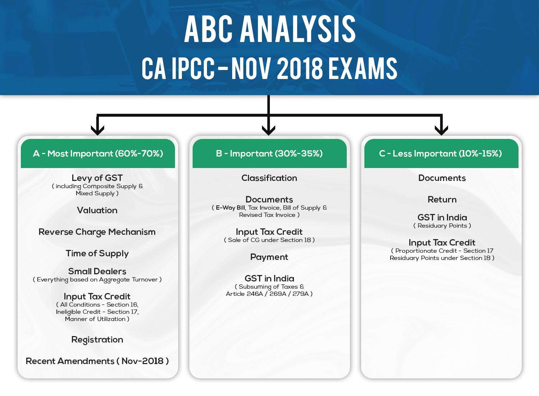 GST Amendments Applicable for CA IPCC November 2018 Exam
